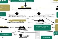 Sistema de Gestión de Almacén
